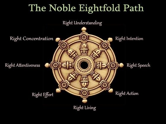The Noble Eightfold Path: The Way to the End of Suffering